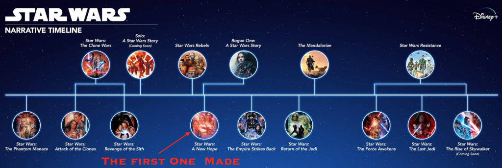 Timeline of Star Wars